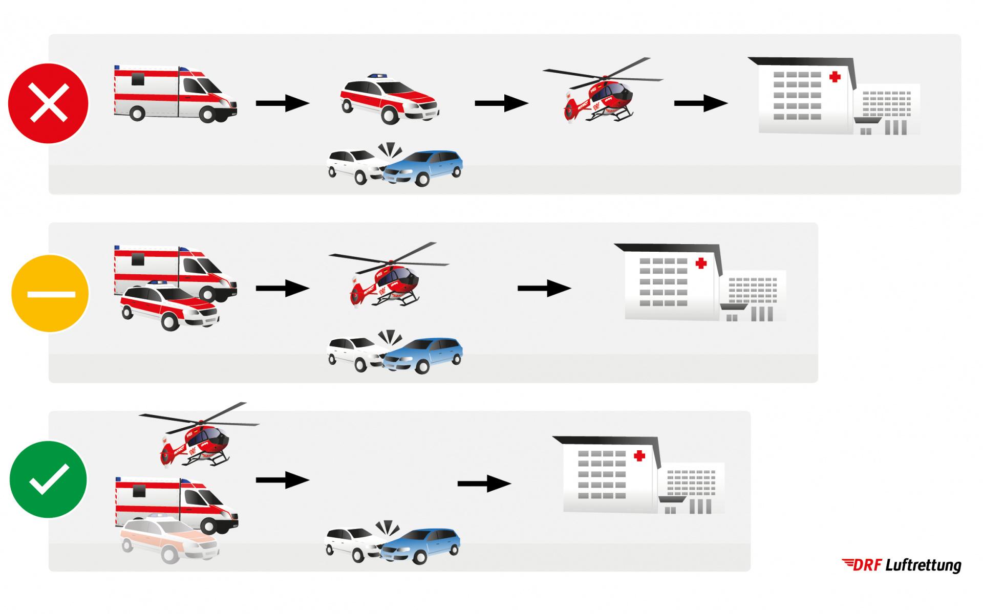 Sequenzielle vs. parallele Alarmierung der Luftrettung. Für eine rasche zielgerichtete Versorung und Zuweisung des Patienten ist es erforlderich, dass die Entscheidung zum Einsatz der Luftrettung parallel zur Alarmierung der geeigneten bodengebundenen Kräfte erfolgt.