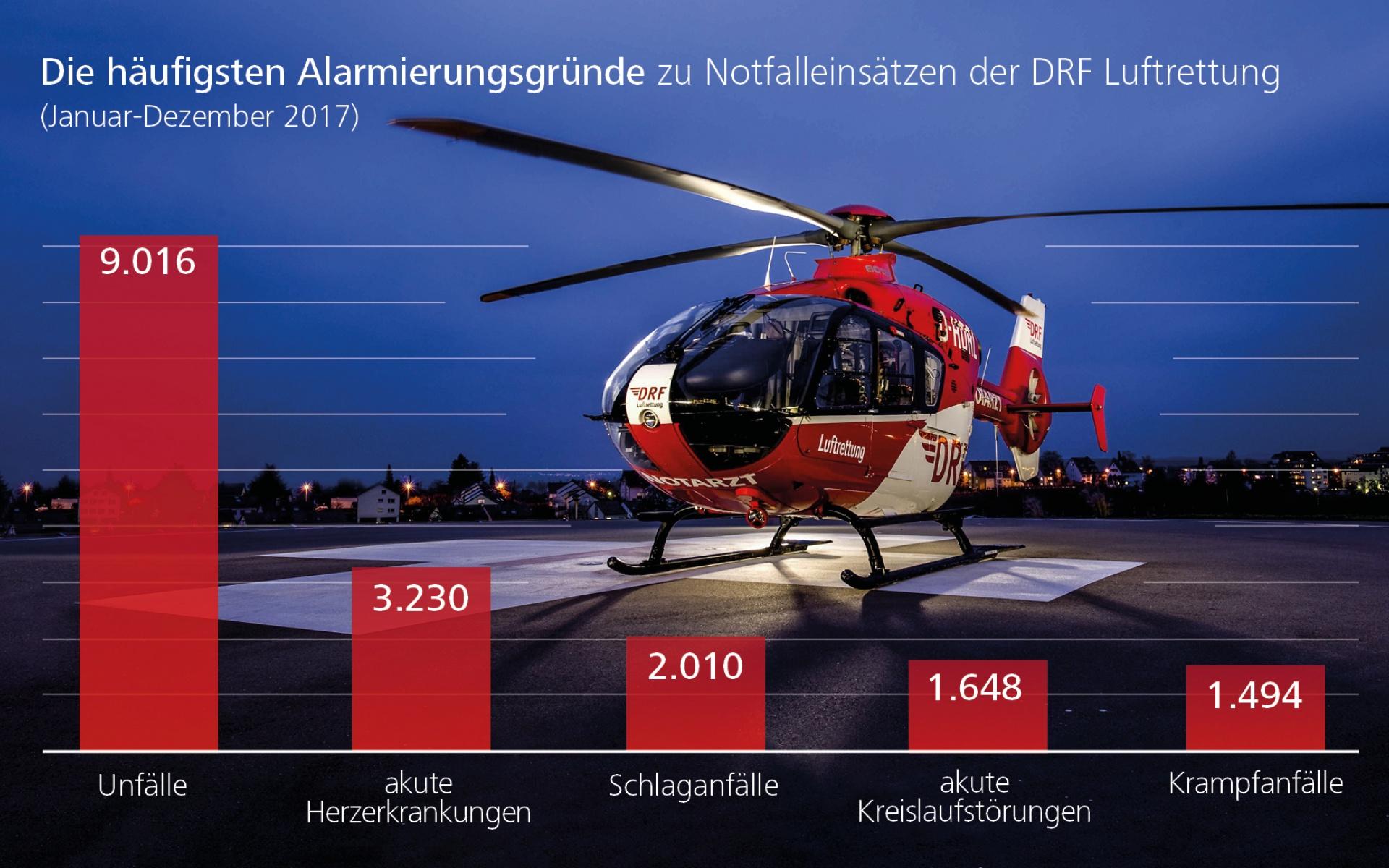Rund 100-mal täglich wurde die DRF Luftrettung 2017 alarmiert - meist wegen Unfällen, akuten Herzerkrankungen und Schlaganfällen.