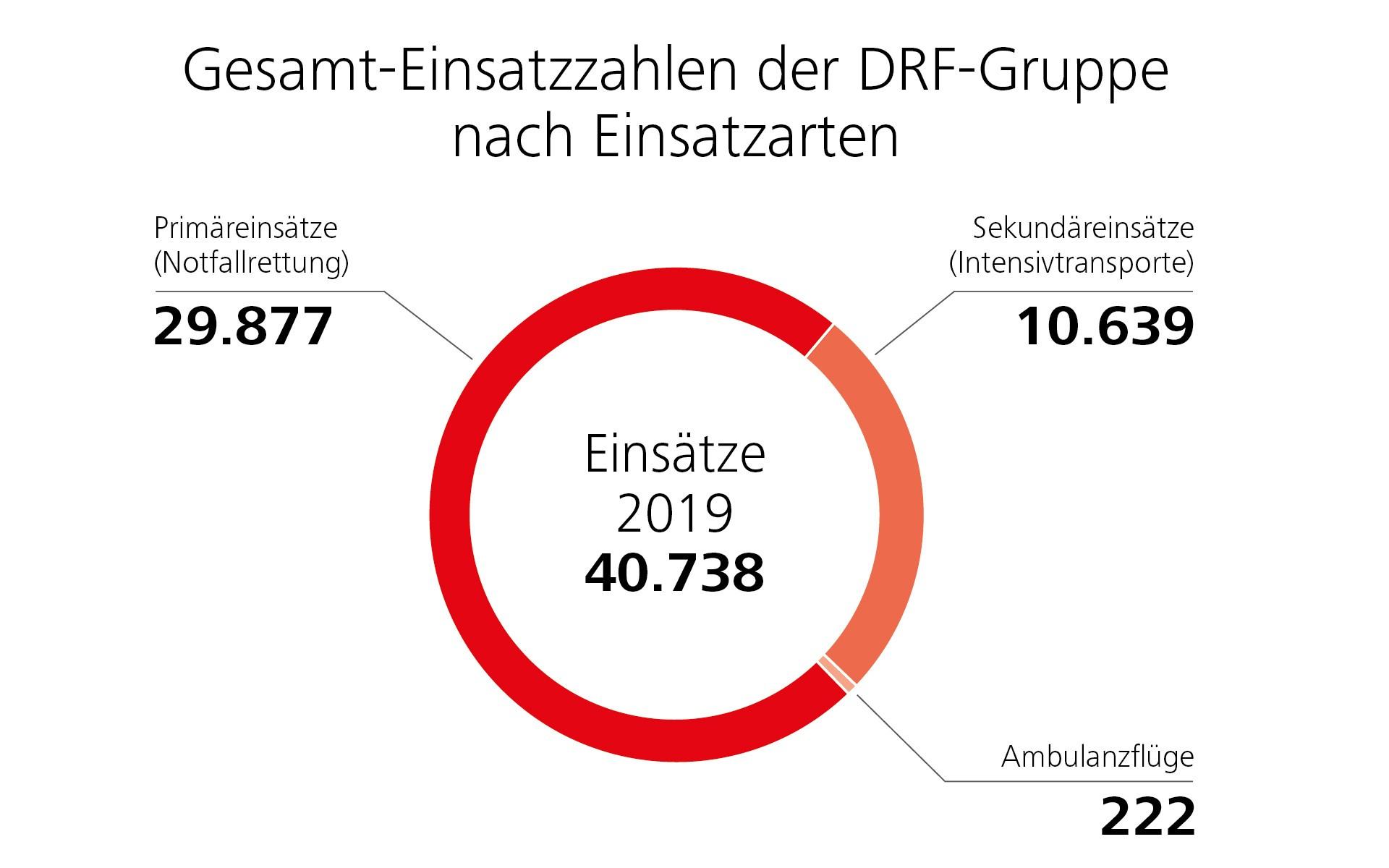 Gesamt-Einsatzzahlen 2019 der DRF-Gruppe nach Einsatzarten.
