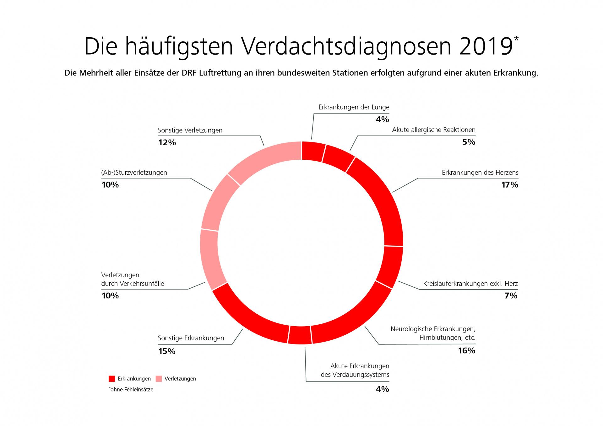 Infografik: Die häufigsten Verdachtsdiagnosen 2019 der DRF Luftrettung in Deutschland.