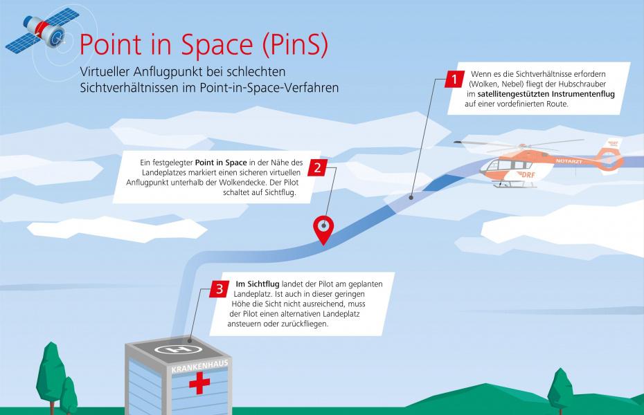 Die Grafik veranschaulicht das Verfahren Point in Space (PinS) beispielhaft an einer Landung auf einem Landeplatz am Krankenhaus.