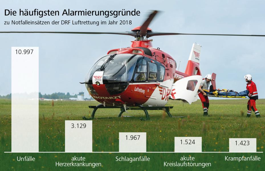 37.704-mal war die DRF Luftrettung im Jahr 2018 im Einsatz - Unfälle waren der häufigste Alarmierungsgrund.