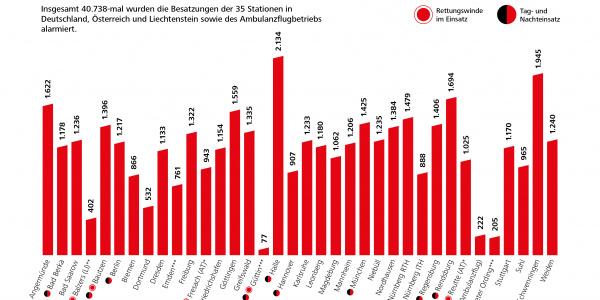 Gesamt-Einsatzzahlen 2019 der DRF-Gruppe nach Stationen.